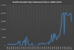 Haji Dalam Angka: Jumlah Jemaah Haji Indonesia Dalam Seabad Lebih