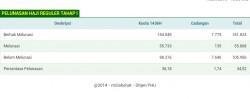 Tahap Pertama BPIH Reguler: Hari Ketiga 55.733 Jemaah Lunas