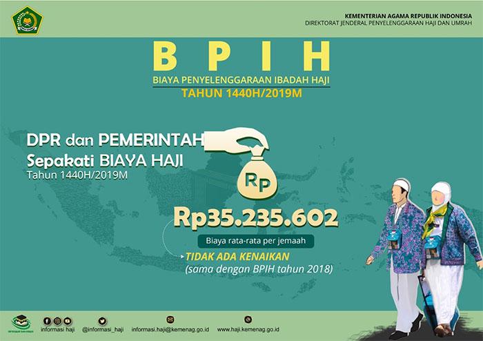 Kemenag dan DPR Sepakati Rerata BPIH 2019 Rp35,2 Juta